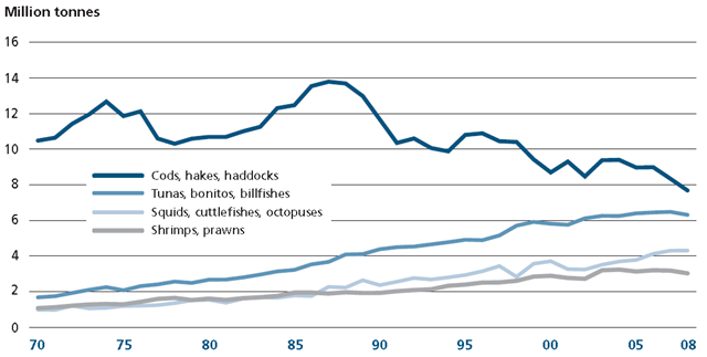 Catch Trends by Valuable Marine Species Groups, 1970-2008. UNFAO, The State of World Fisheries and Aquaculture 2010