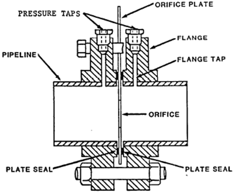 Orifice Meter With Flange Taps