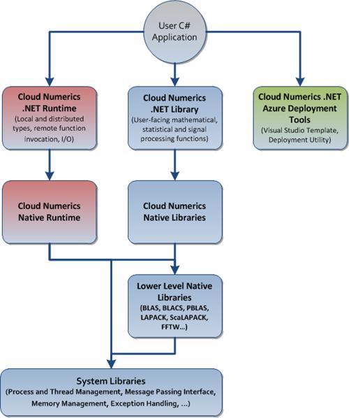 CloudNumericsArchitecture-Components
