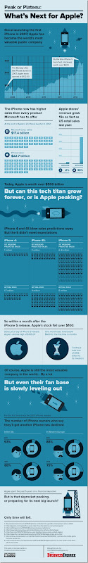 Apple-Infographic (2)