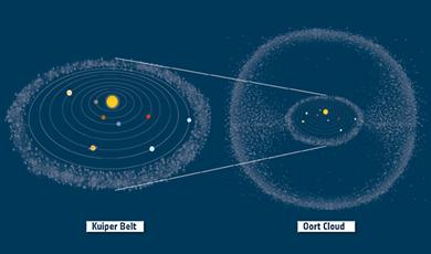 dois reservatórios principais de cometas no Sistema Solar