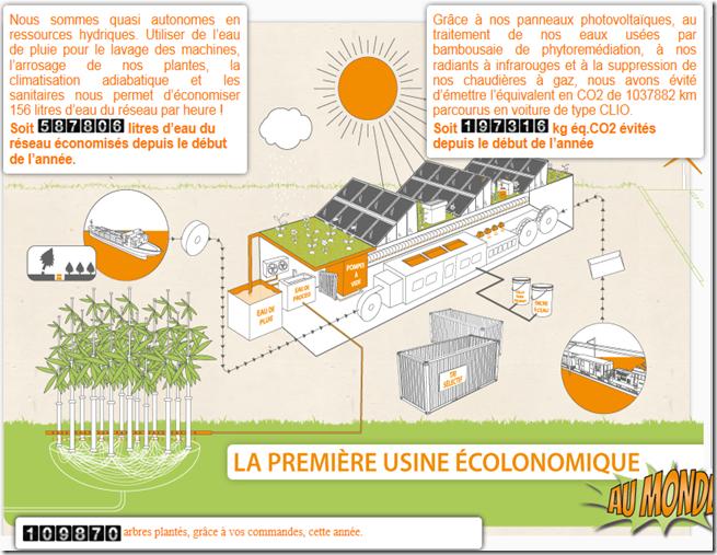 usine-econolomique
