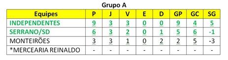 classificação-copafabiosports-wesportes-camporedondo-a