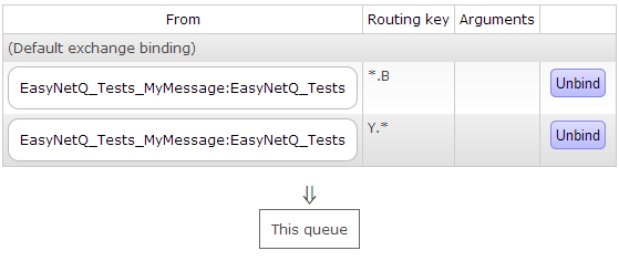 queue_binding_with_topic3