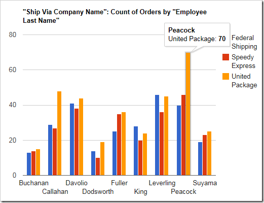 Multiple values will render in multiple columns in the chart.