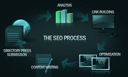 seo-process