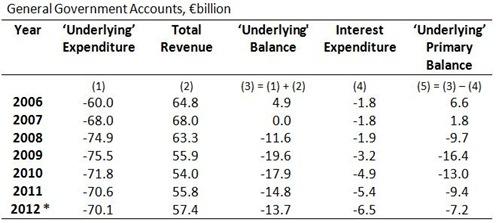 GG Balances (3)