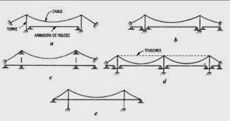 Arreglos de Puentes Colgantes