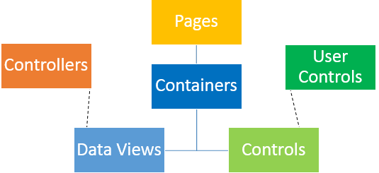 The heirarchy of elements in pages of Code On Time apps.