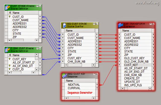 Scd Type 2 Implementation Using Informatica Powercenter Data