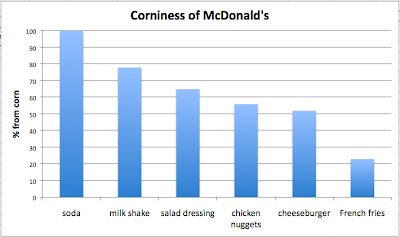 Corniness of McDonald