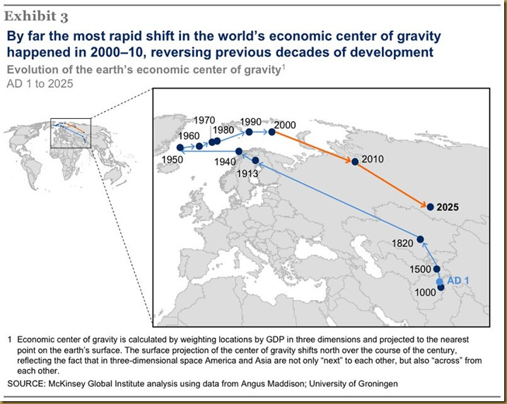 evolution-of-the-earths-economic-center-of-gravity[1]