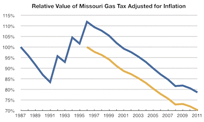 Relative Value of MO Gas Tax Adjusted for Inflation