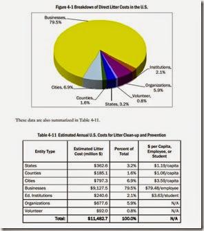 Litter Costs