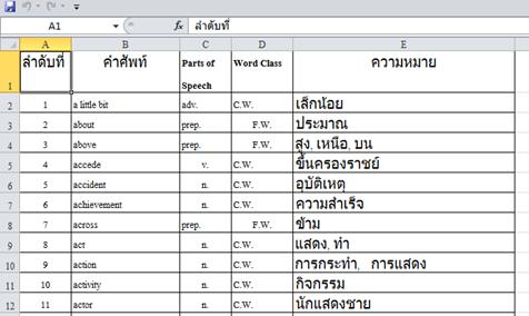 ผลลัพธ์การแปลงไฟล์ pdf เป็น excel ด้วย เวบไซต์  freepdfconverter