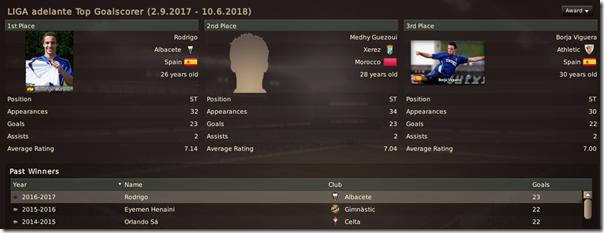 Rodrigo became the Top Goalscorer