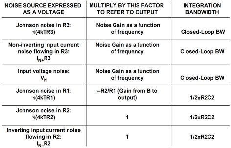 Noise sources referred to the output for a second-order system