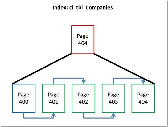 IndexStruktur - grafisch