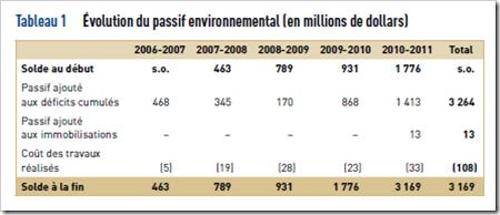 VG - Évolution du passif environnemental- 2011-2012