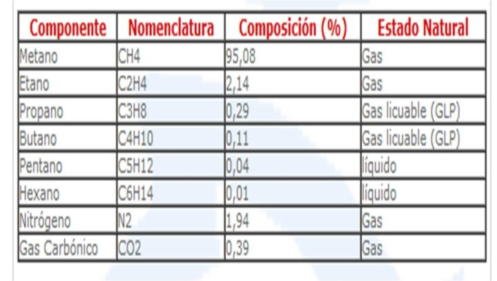 COMPOSICION GAS NATURAL