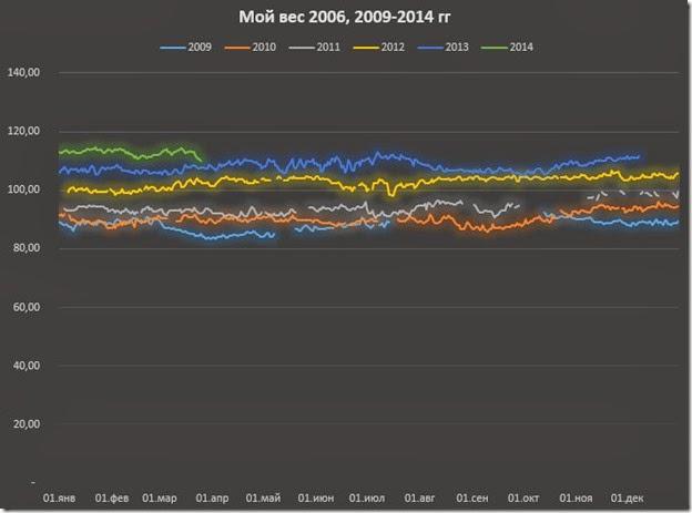Мой вес 2006-2009-2013.xlsx 25.03.2014 172728