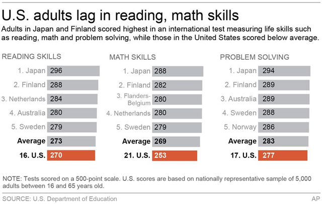 U.S. adults lag in reading and math skills. Adults in Japan and Finland scored highest in an international test measuring life skills such as reading, math, and problem solving, while those in the United States scored below average. Graphic: AP / U.S. Department of Education