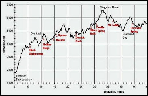 04d - Elevation Chart