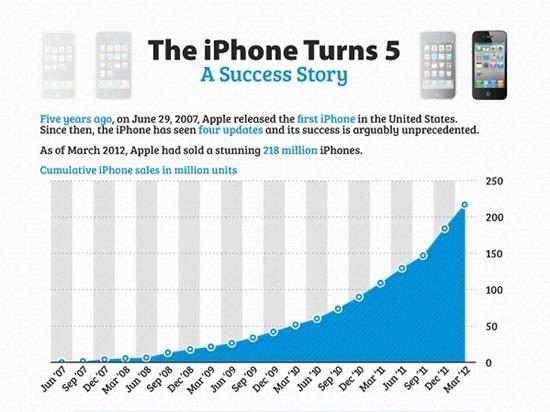 1_iphone_cumulative_sales