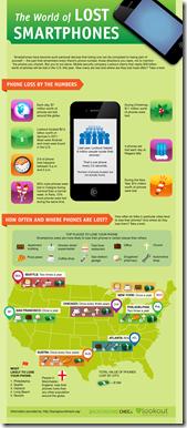 Lost-Smartphones-972-1
