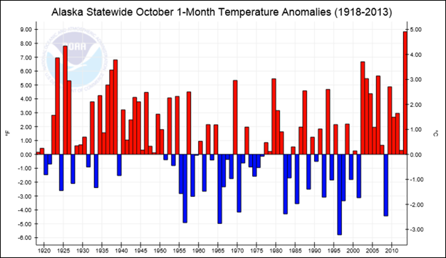 Alaska statewide October 1-month temperature anomalies, 1928-2013. The Alaska statewide average temperature during October 2013 was 8.8°F above the 1971-2000 average, marking its warmest October on record in the 95-year period of record. Graphic: NOAA / NCDC