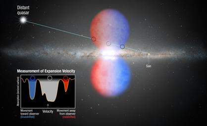 ilustração do fluxo de luz de distante quasar