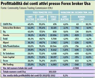 conti-attivi-trading