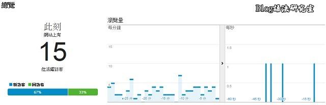 新版Analytics-可以查看目前的在線人數