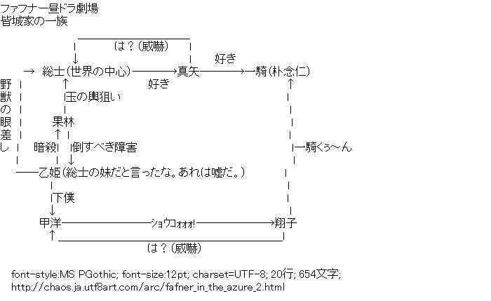 蒼穹のファフナー,関連図