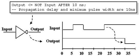 VHDL-Inertial_Delay