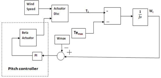 Wind turbine scheme with pitch controller