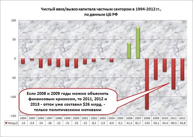 Вывоз капитала из России продолжается