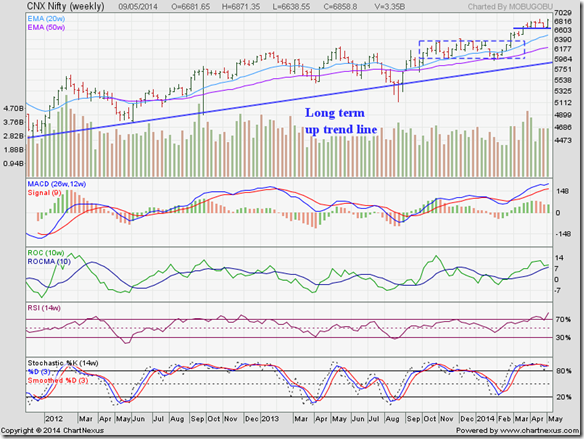 Nifty_May0914