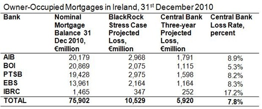 Mortgage Balances
