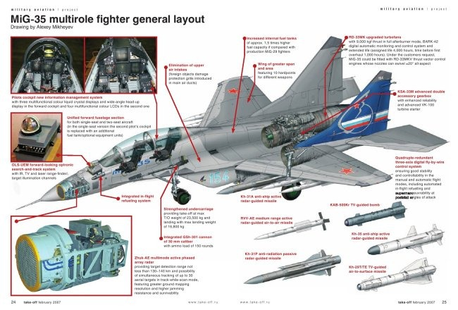 Russian Fighter Aircraft Mikoyan MiG-35 [ Россия истребителя МиГ-35 ]