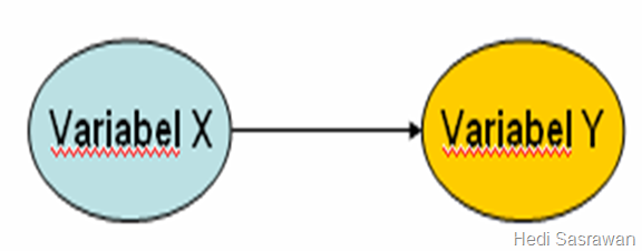 pengertian variabel