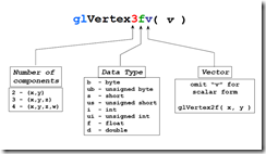 Vertices_command