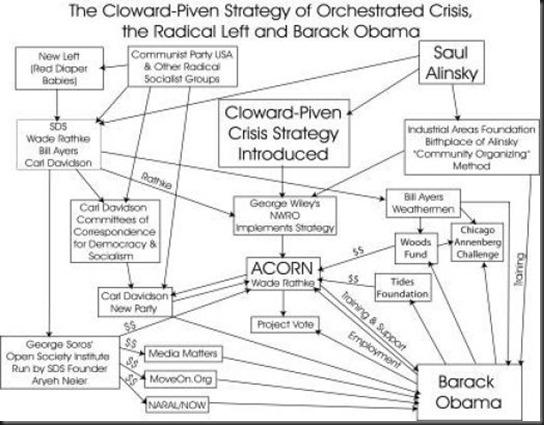 Cloward-Pivenchart