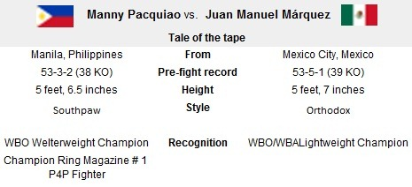Pacquiao VS Marquez III Tale of the tape