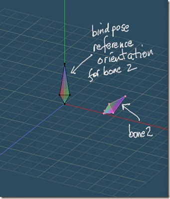 Bind pose reference orientation for bone2