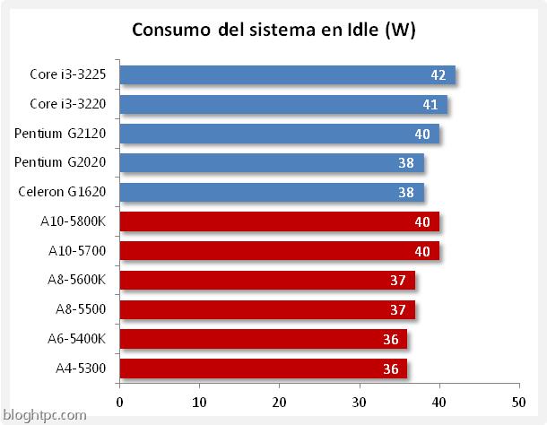 consumo idle