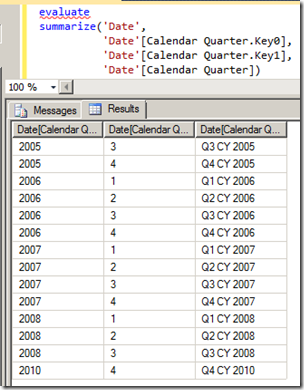 Querying Calendar Quarter