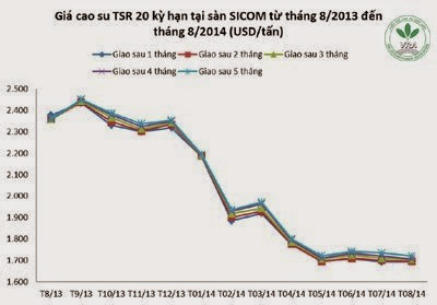 Giá cao su thiên nhiên trong tuần từ ngày 04/8 đến 08/8/2014