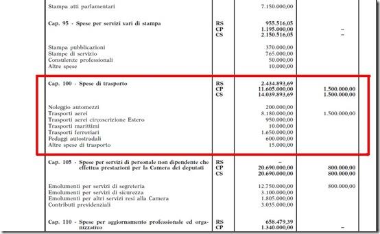 bilancio consuntivo della Camera dei deputati 2010 - TRASFERIMENTI