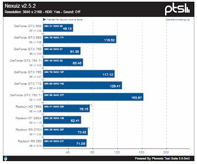 Ubuntu 14.04: primi test 4K Ultra HD con GPU AMD e Nvidia